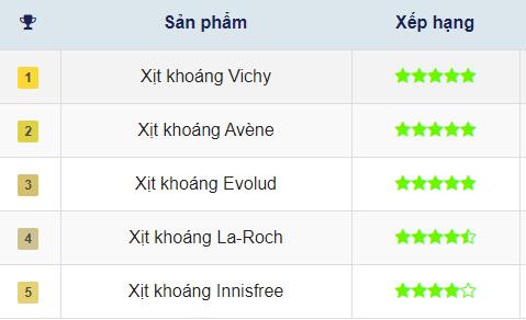 Bảng xếp hạng xịt khoáng Vichy